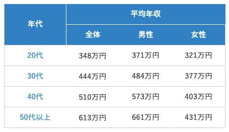 日本人平均年収
